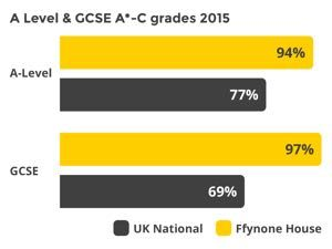 Comparison of Ffynone House School Excellent A Level & GCSE A*-C Grades in 2015