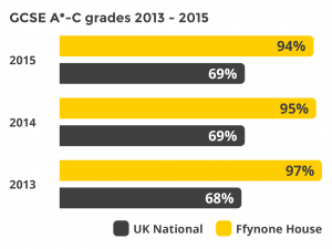 Ffynone House School Excellent 3 year GCSE Level Grades